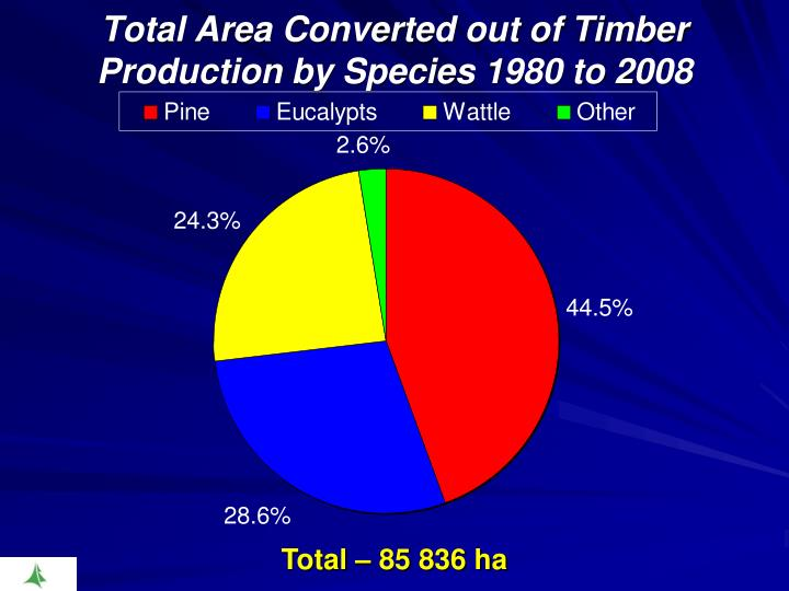 Total Area Converted out of Timber Production by Species 1980 to 2008