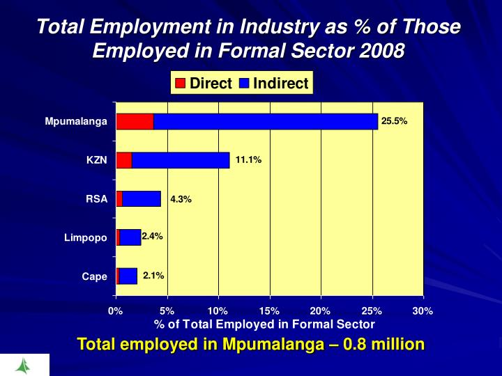 Total Employment in Industry as % of Those Employed in Formal Sector 2008