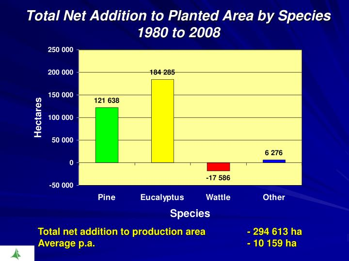 Total Net Addition to Planted Area by Species 1980 to 2008