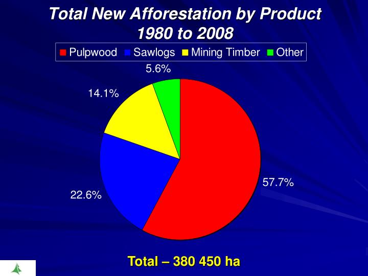Total New Afforestation by Product