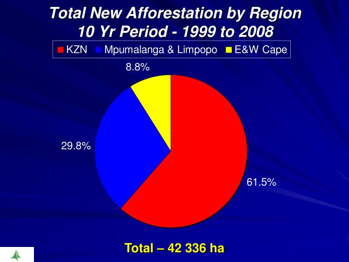 Total New Afforestation by Region