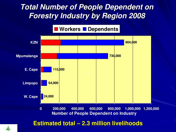 Total Number of People Dependent on Forestry Industry by Region 2008