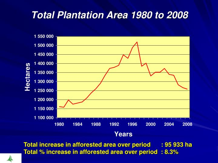 Total Plantation Area 1980 to 2008