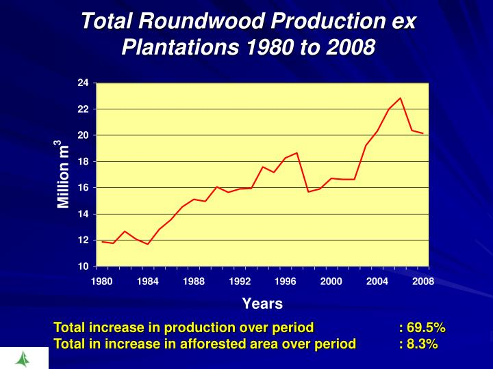 Total Roundwood Production ex Plantations 1980 to 2008