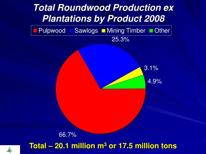 Total Roundwood Production ex Plantations by Product 2008