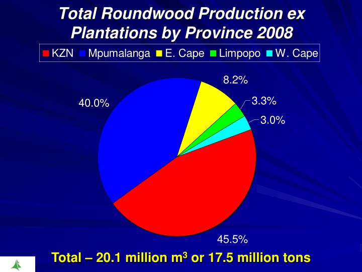 Total Roundwood Production ex Plantations by Province 2008