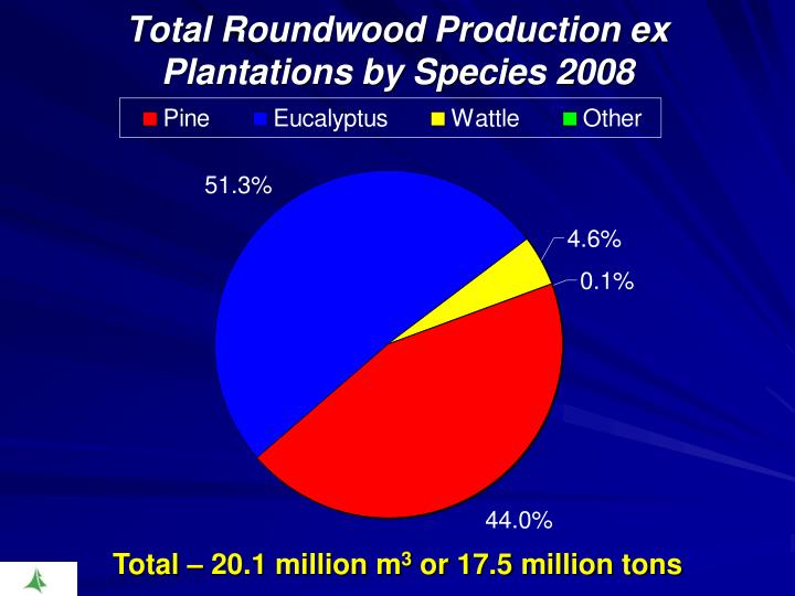 Total Roundwood Production ex Plantations by Species 2008