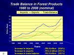 trade balance in forest products 1980 to 2008 nominal
