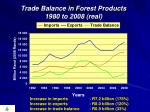 trade balance in forest products 1980 to 2008 real