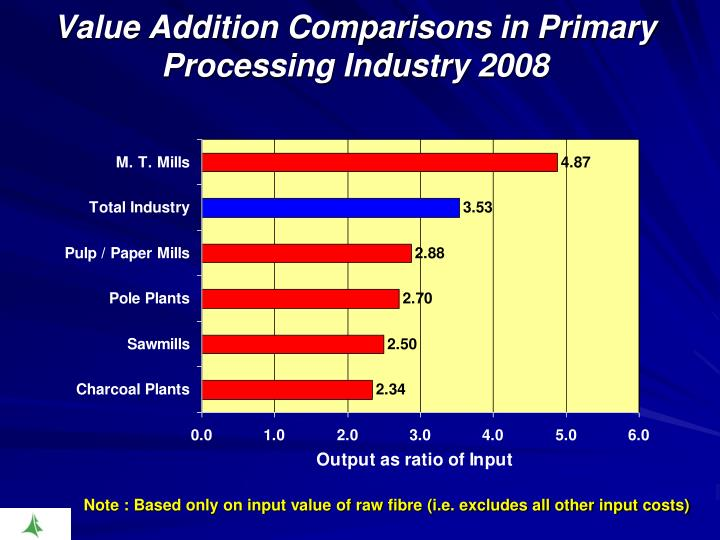 Value Addition Comparisons in Primary Processing Industry 2008