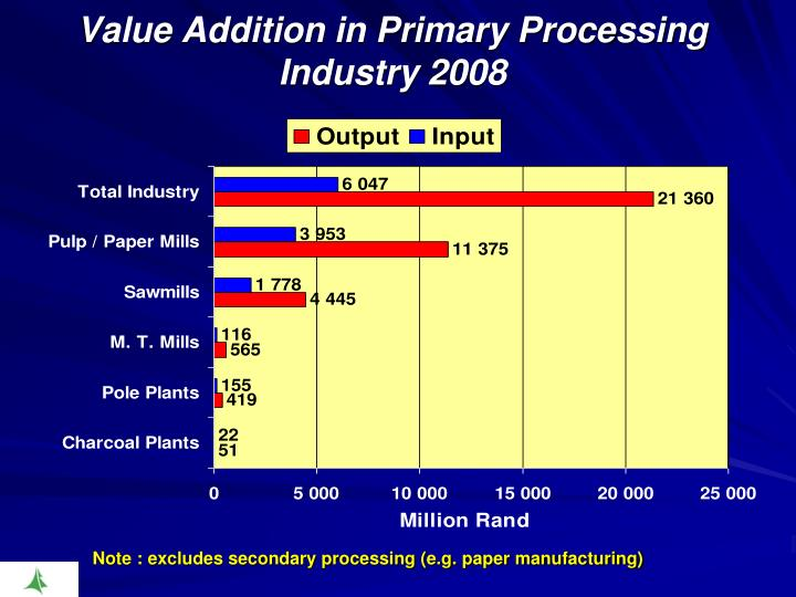 Value Addition in Primary Processing Industry 2008