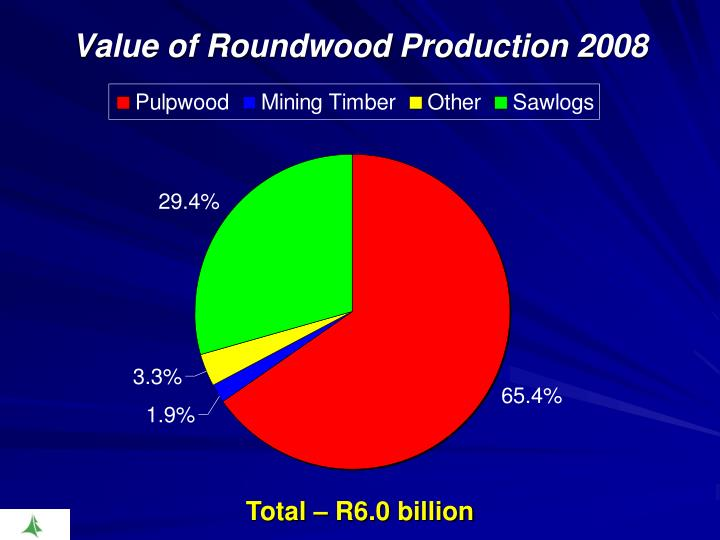 Value of Roundwood Production 2008