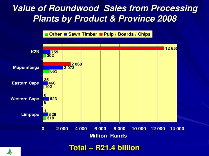 Value of Roundwood  Sales from Processing Plants by Product & Province 2008