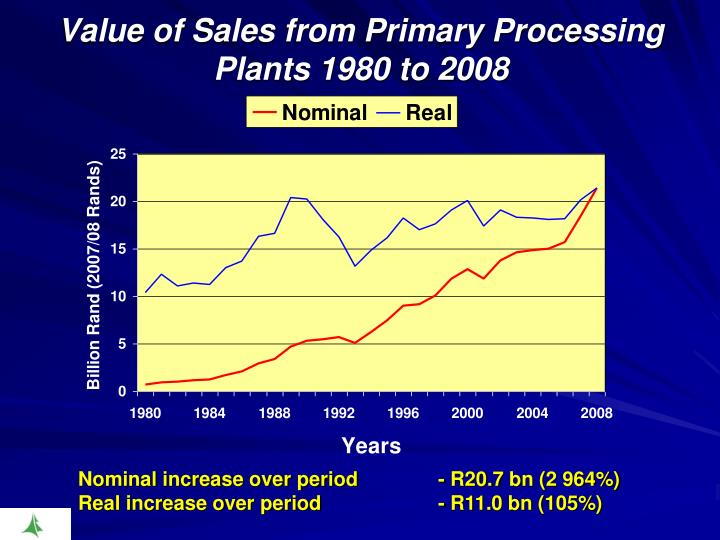 Value of Sales from Primary Processing Plants 1980 to 2008