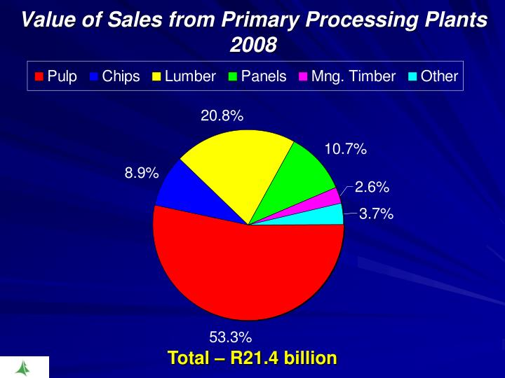 Value of Sales from Primary Processing Plants 2008