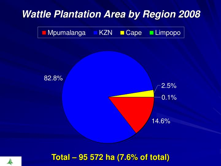 Wattle Plantation Area by Region 2008