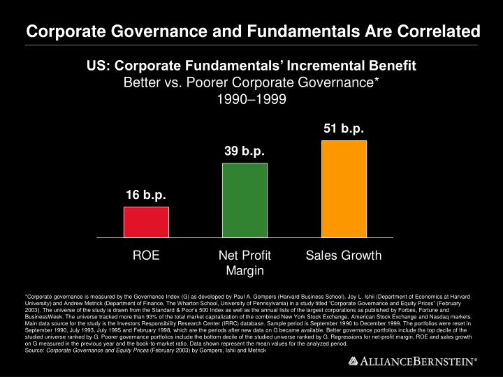 Corporate Governance and Fundamentals Are Correlated