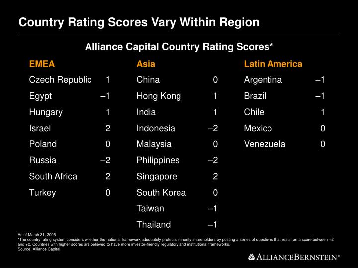 Country Rating Scores Vary Within Region
