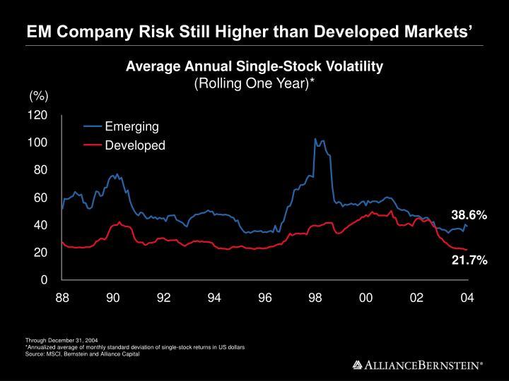 EM Company Risk Still Higher than Developed Markets'