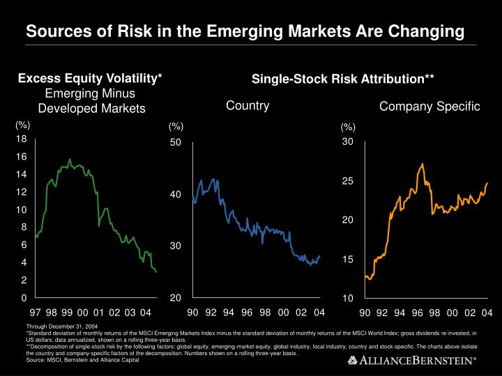Sources of Risk in the Emerging Markets Are Changing