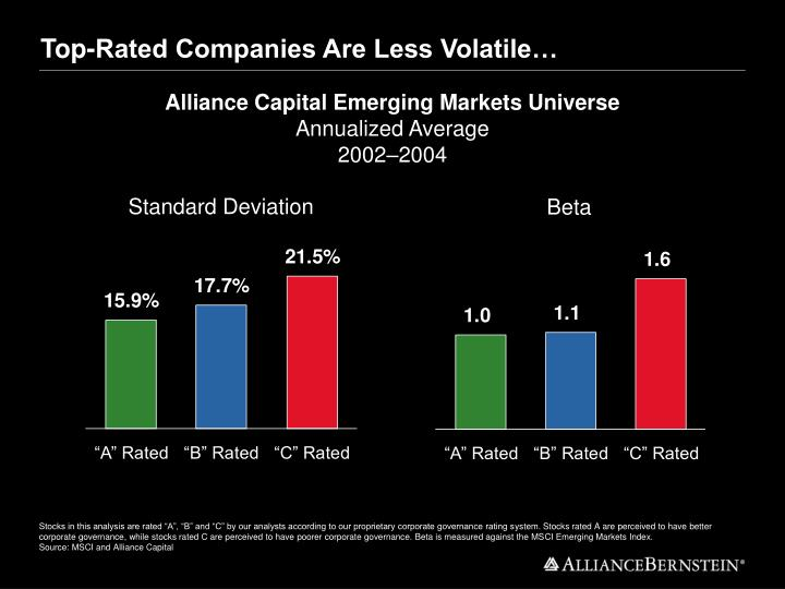 Top-Rated Companies Are Less Volatile…