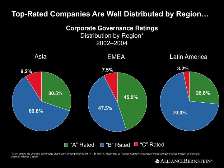 Top-Rated Companies Are Well Distributed by Region…