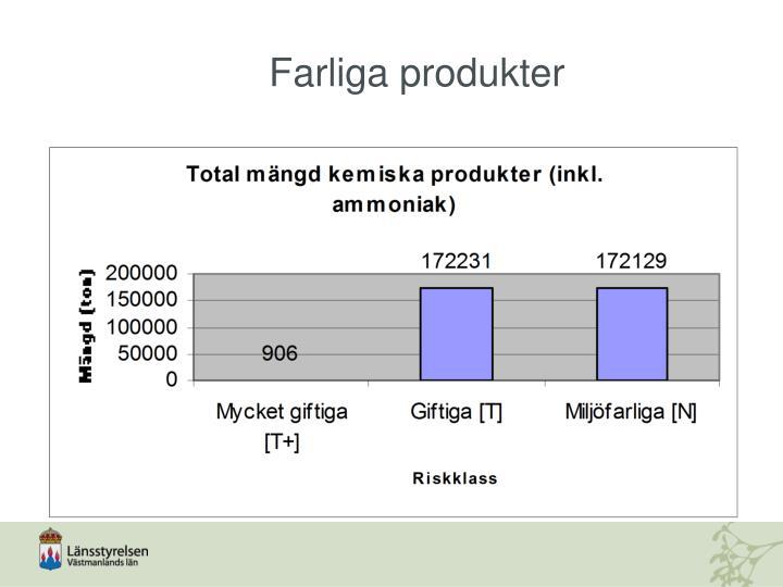 Farliga produkter