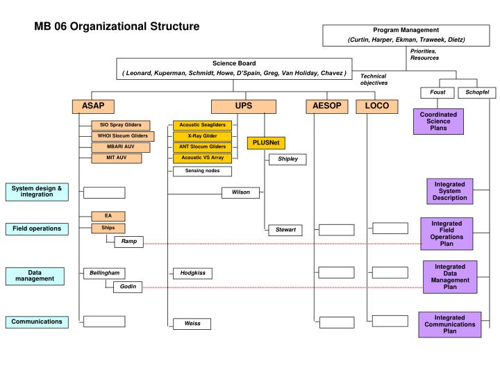 MB 06 Organizational Structure