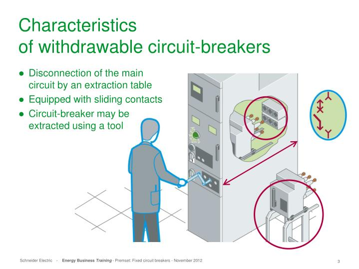 Characteristics of withdrawable circuit breakers