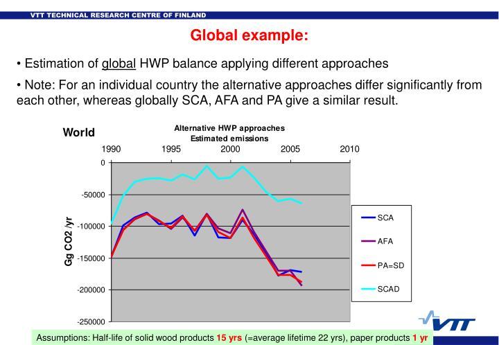 Global example: