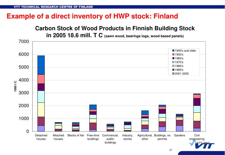 Example of a direct inventory of HWP stock: Finland