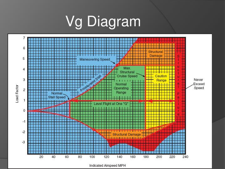Vg Diagram