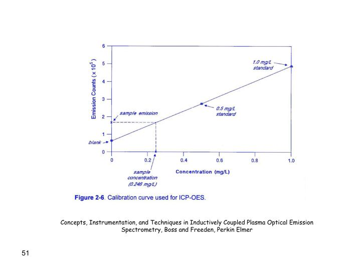 Concepts, Instrumentation, and Techniques in Inductively Coupled Plasma Optical Emission Spectrometry, Boss and Freeden, Perkin Elmer