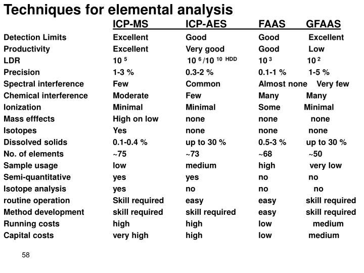 Techniques for elemental analysis