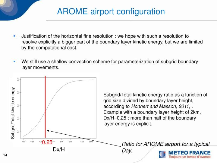 AROME airport configuration