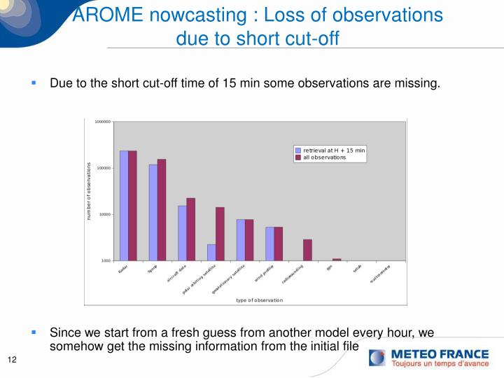 AROME nowcasting : Loss of observations due to short cut-off