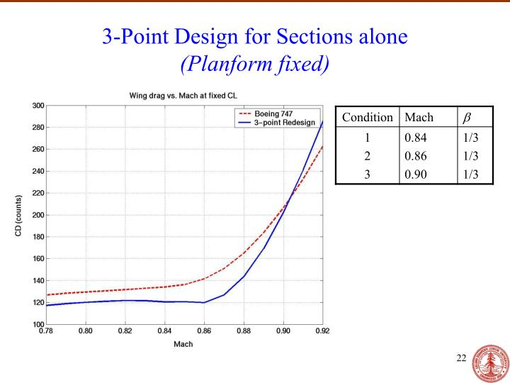 3-Point Design for Sections alone
