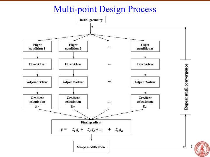 Multi-point Design Process