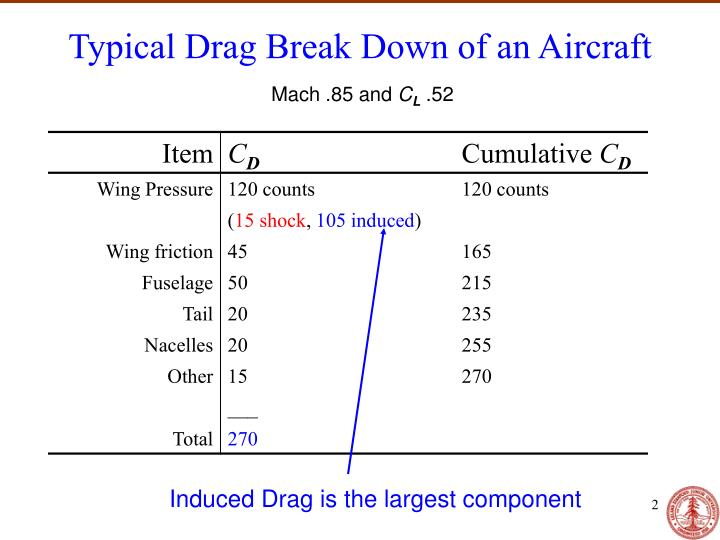 Typical Drag Break Down of an Aircraft