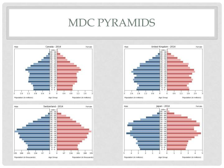 MDC Pyramids
