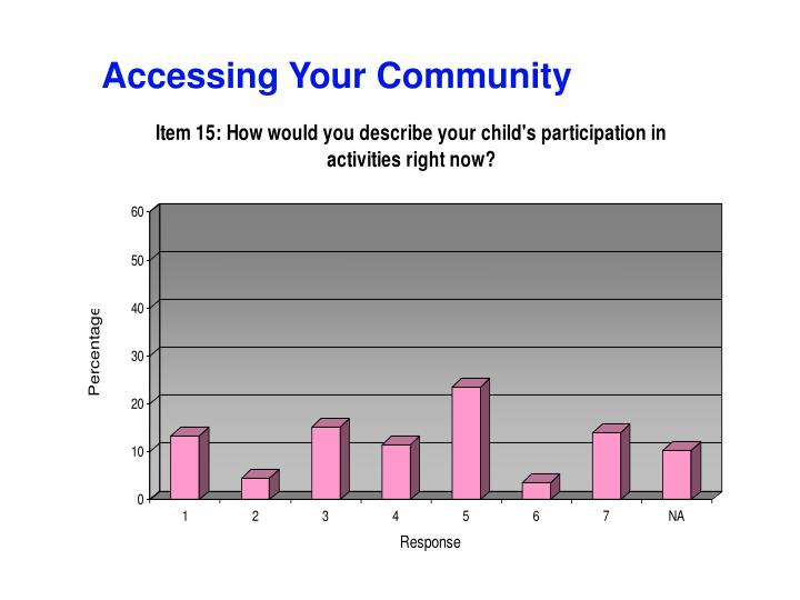 Accessing Your Community