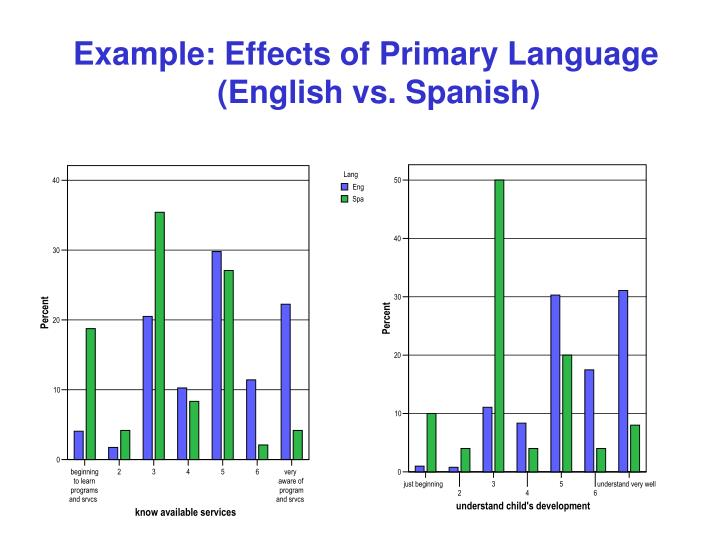 Example: Effects of Primary Language 		(English vs. Spanish)