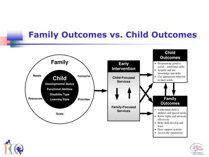 Family Outcomes vs. Child Outcomes