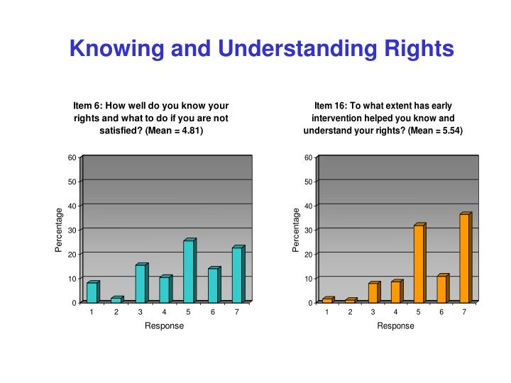 Knowing and Understanding Rights