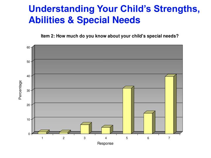 Understanding Your Child's Strengths, Abilities & Special Needs