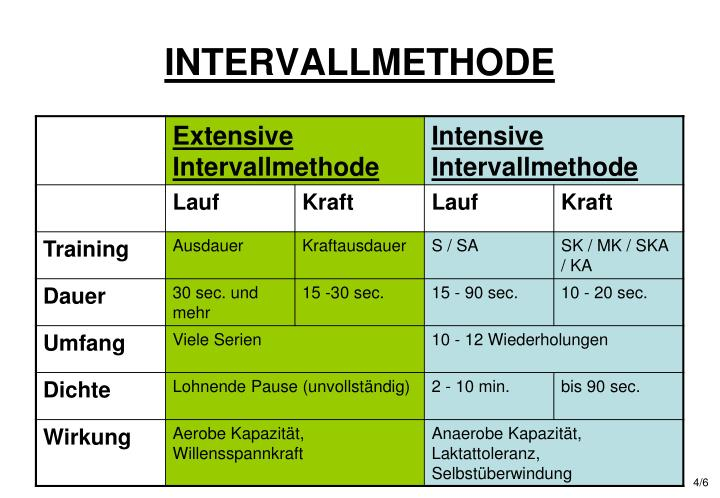 INTERVALLMETHODE