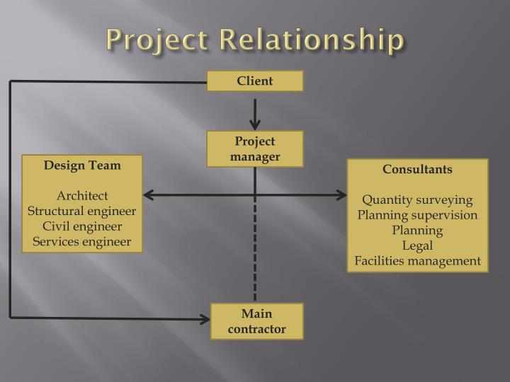 Project relationship1