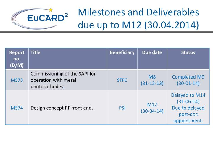 Milestones and Deliverables due