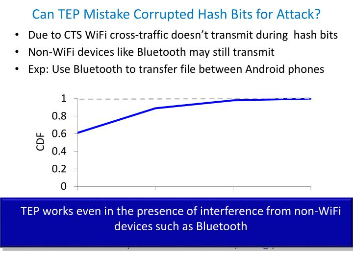Can TEP Mistake Corrupted Hash Bits for Attack?