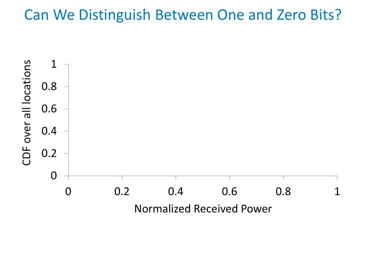 Can We Distinguish Between One and Zero Bits?